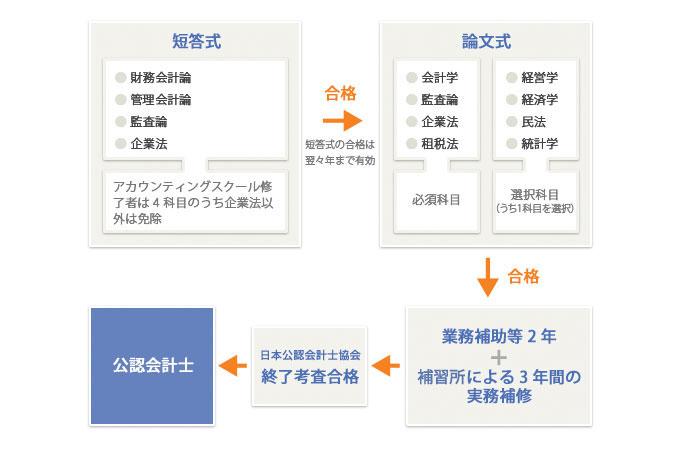 新試験制度(2006年試験から) 【公認会計士講座】(高度会計人育成センター主催)2014年4月