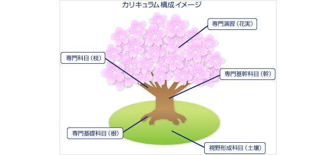 カリキュラム構成イメージ